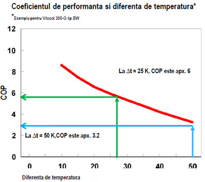 Pompe de caldura - grafic coeficient de performanta