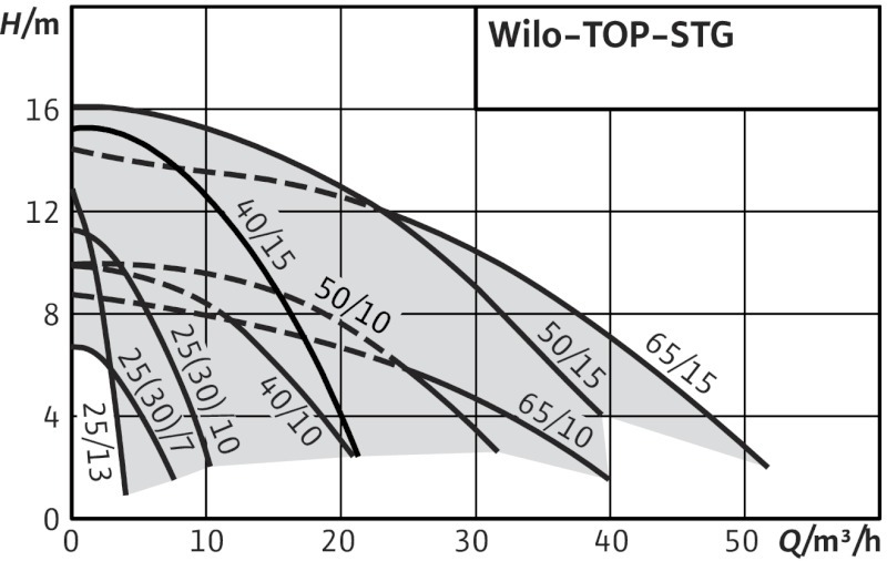POMPE DE CIRCULATIE WILO TOP STG - PERFORMANTE