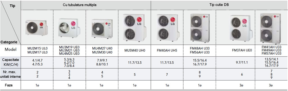 Aer conditionat LG multi split - tabel combinatii