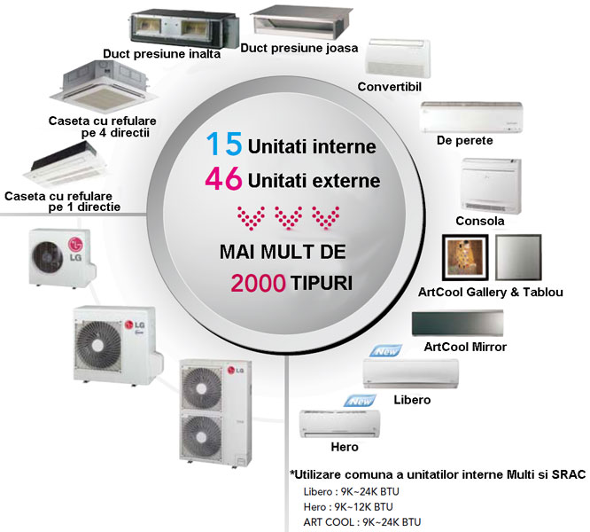 Aer conditionat LG multi split - variante